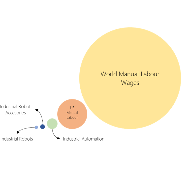 World Spends Trillions on Manual Labour while Robots Market Still Grows at Snails Pace